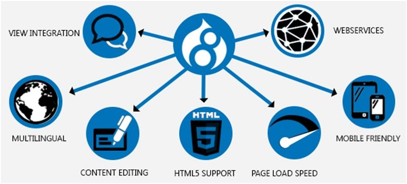 REASONS TO USE DRUPAL 8 FOR YOUR WEBSITES